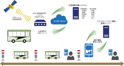 バス ロケーション システム「バス予報」のシステム イメージ図