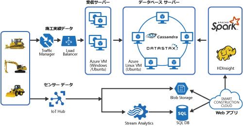 「スマートコンストラクション クラウド サービス」 のシステム構成図