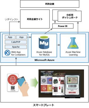 スマートプレートのサービス環境イメージ図