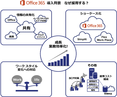 Office 365 導入背景のイメージ図