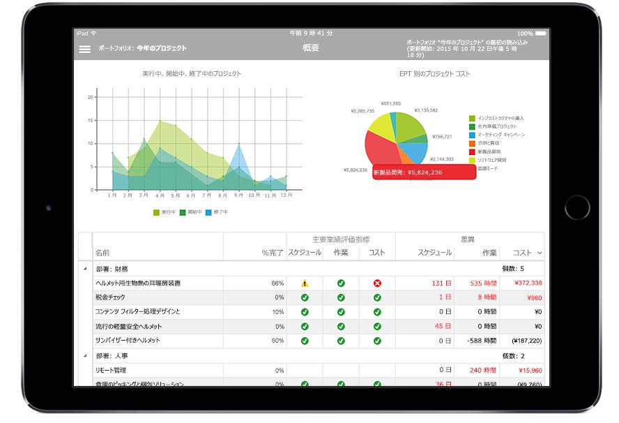 Microsoft Project のプロジェクト データと主要業績評価指標が表示された iPad タブレット画面