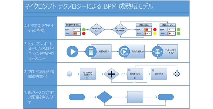 Visio のプロセス ワークフロー モデル