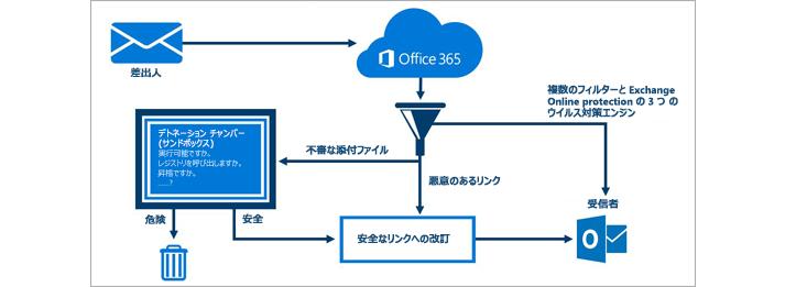 Office 365 Advanced Threat Protection によってメールが保護されるしくみを示す図。