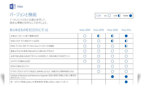 Visio の機能比較ドキュメントの一部が表示されている画像