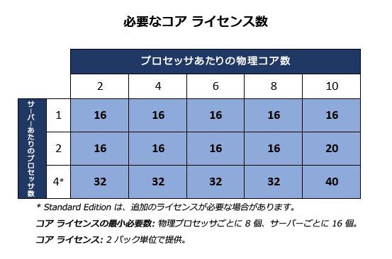 必要なコア ライセンス数/サーバーあたりのプロセッサ数が 1 でプロセッサあたりの物理コア数が 2~10 の場合と、サーバーあたりのプロセッサ数が 2 でプロセッサあたりの物理コア数が 2~8 の場合、必要なコア ライセンス数は 16。サーバーあたりのプロセッサ数が 2 でプロセッサあたりの物理コア数が 10 の場合、必要なコア ライセンス数は 20。サーバーあたりのプロセッサ数が 4*  でプロセッサあたりの物理コア数が 2~8 の場合、必要なコア ライセンス数は 32。サーバーあたりのプロセッサ数が 4*  でプロセッサあたりの物理コア数が 10 の場合、必要なコア ライセンス数は 40。* Standard edition は、追加のライセンスが必要な場合があります。 コア ライセンスの最小必要数: 物理プロセッサごとに 8 個、サーバーごとに 16 個。 コア ライセンス: 2 パック単位で提供。