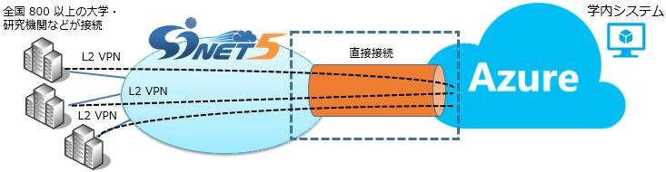 図:SINET 5 と Azure の接続