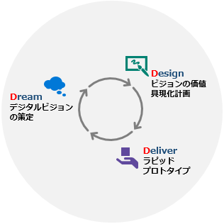 【サイクルのイメージ】Design-ビジョンの価値、具現化計画、Deliver-ラピッド、プロトタイプ、Dream-デジタルビジョンの策定