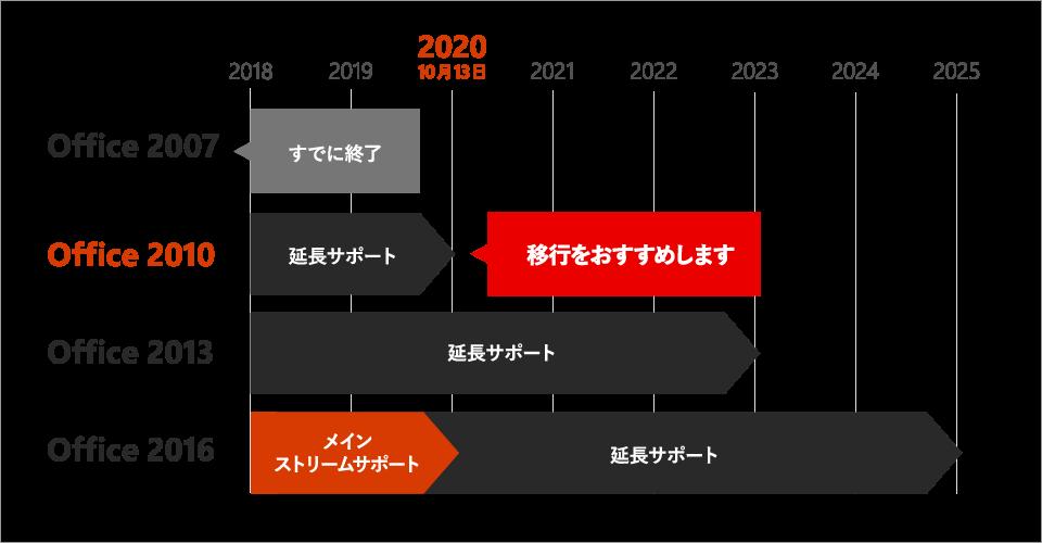 Office 2007 は、すでに終了しています。Office 2010 は、2020 年 10 月 13 日 をもって延長サポートが終了します。Office 2013 は、2018 年 4 月 10 日に終了し、延長サポートも 2023 年 4 月 11 日 をもって終了する予定です。Office 2016 は、2020 年 10 月 13 日に終了し、延長サポートも 2025 年 10 月 14 日 をもって終了する予定です。