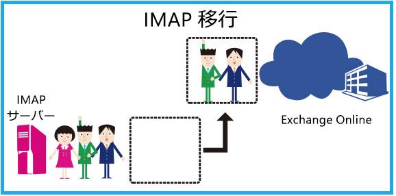 IMAP 移行