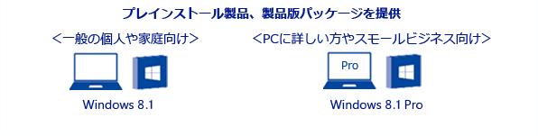 プレインストール製品、製品版パッケージを提供。<一般の個人や家庭向け> Windows 8.1。<PCに詳しい方やスモールビジネス向け> Windows 8.1 Pro。