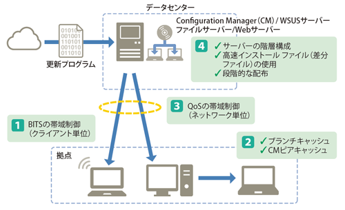 Network Infra Microsoft For Business