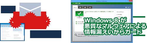 画像イメージ : 標的型のメール、情報を盗むアプリが仕込まれたサイトを Windows 8 が悪質なマルウェアによる情報漏えいからガード