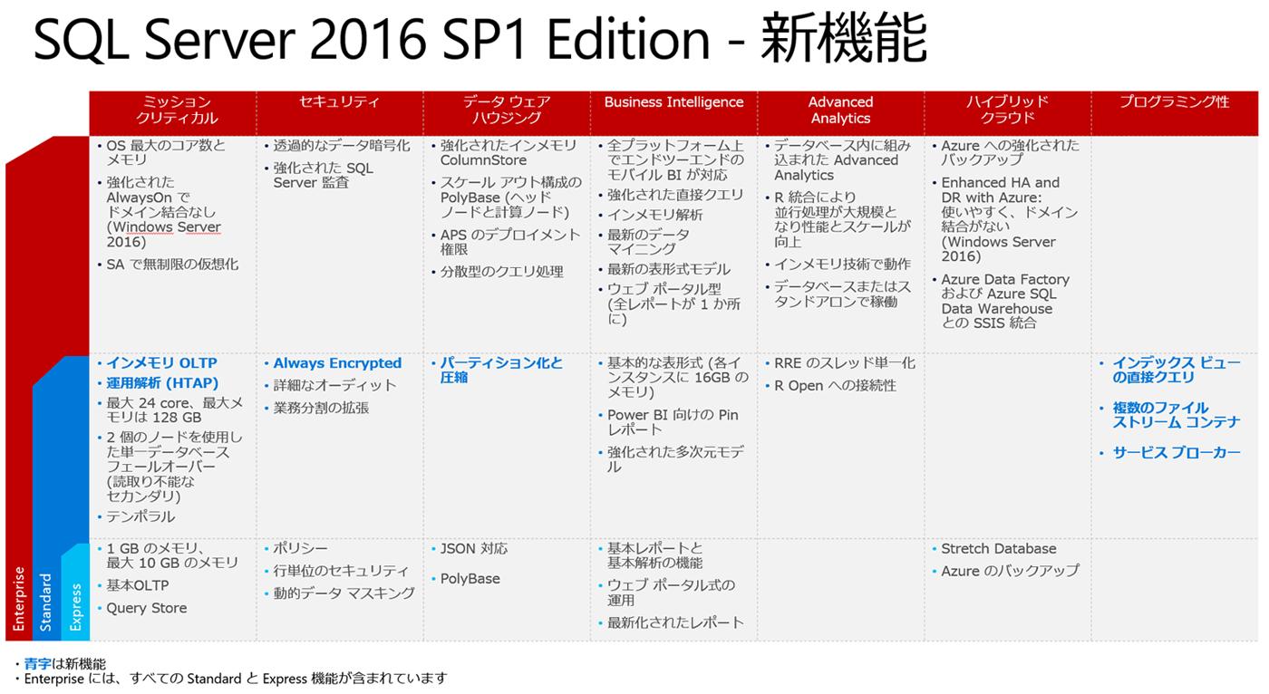 SQL Server 2016 SP1 Edition - 新機能 (クリックすると、新しいウィンドウで大きい画像を表示します。)