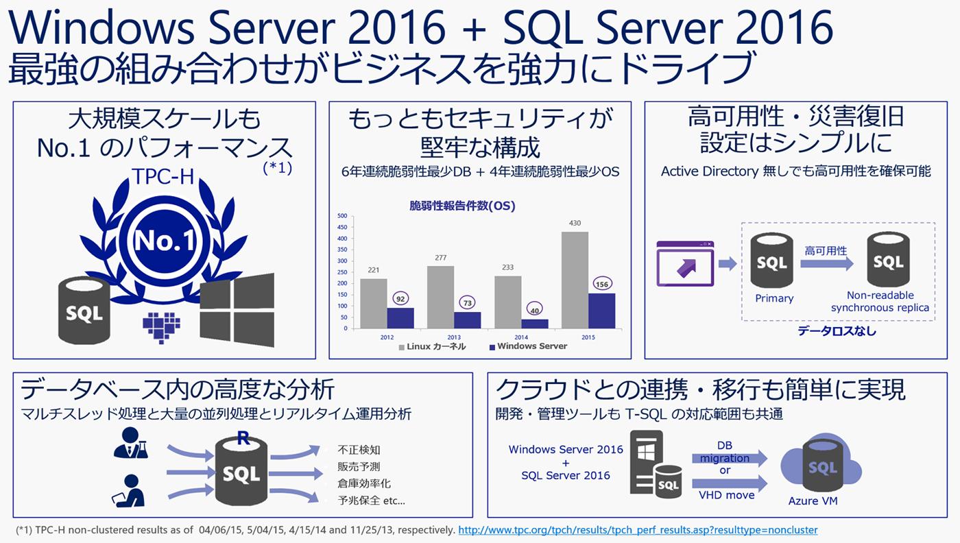 Windows Server 2016 + SQL Server 2016 最強の組み合わせがビジネスを強力にドライブ (クリックすると、新しいウィンドウで大きい画像を表示します。)