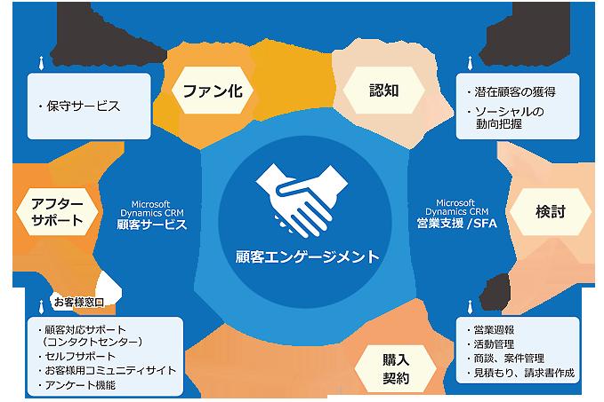 図: 顧客エンゲージメント 概念図