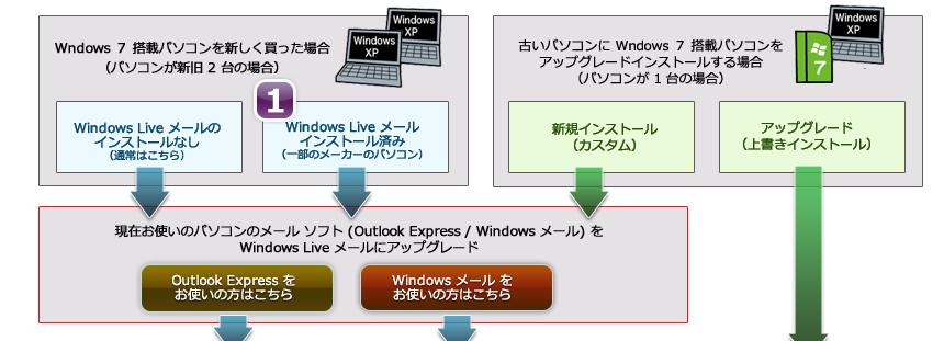 1.Wndows 7 搭載パソコンを新しく買った場合 (パソコンが新旧 2 台の場合) 、現在お使いのパソコンのメール ソフト (Outlook Express / Windows メール) を Windows Live メールにアップグレードしてください。古いパソコンに Wndows 7 搭載パソコンをアップグレードインストールする場合 (パソコンが 1 台の場合) 、新規インストール (カスタム) をする場合は現在お使いのパソコンのメール ソフト (Outlook Express / Windows メール) を Windows Live メールにアップグレードしてください。アップグレード (上書きインストール) の場合、Windows 7 の DVD に入っている Windows 転送ツールでデータをバックアップしてください。