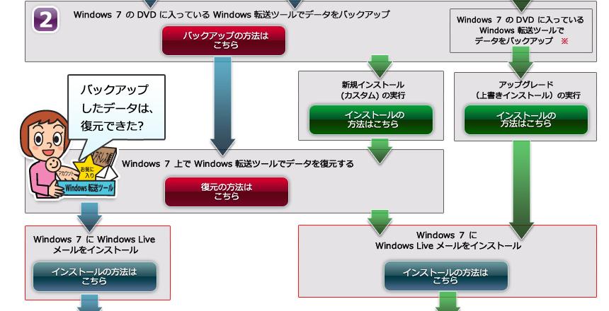 2.Windows 7 の DVD に入っている Windows 転送ツールでデータをバックアップしてください。