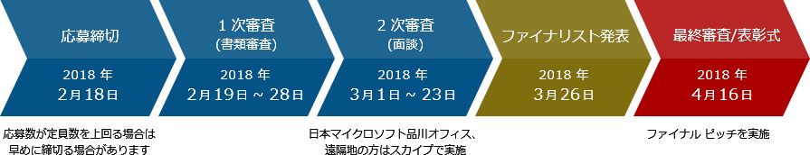 Microsoft Inovation Award 2018 スケジュール
