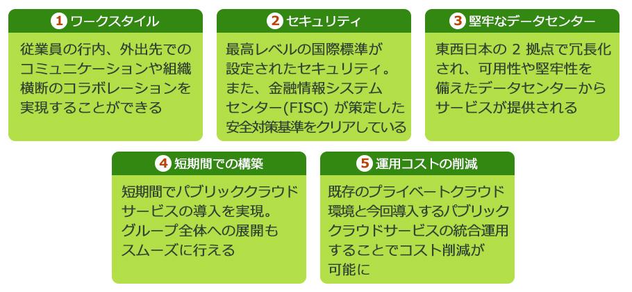 図 1:(1)ワークスタイル - 従業員の行内、外出先でのコミュニケーションや組織横断のコラボレーションを実現することができる (2)セキュリティ - 最高レベルの国際標準が設定されたセキュリティ。また、金融情報システム センター (FISC) が策定した安全対策基準をクリアしている (3)堅牢なデータセンター - 東西日本の 2 拠点で冗長化され、可用性や堅牢性を備えたデータセンターからサービスが提供される (4)短期間での構築 - 短期間でパブリッククラウド サービスの導入を実現。グループ全体への展開もスムーズに行える (5)運用コストの削減 - 既存のプライベート クラウド環境と今回導入するパブリッククラウドサービスの統合運用することでコスト削減が可能に
