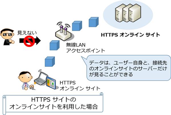 HTTPS のオンラインサイトを利用した場合の図