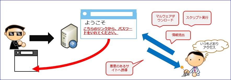 例: 正規のサイトにパスワードを求める文章を追加され、悪意のあるサイトへ誘導される