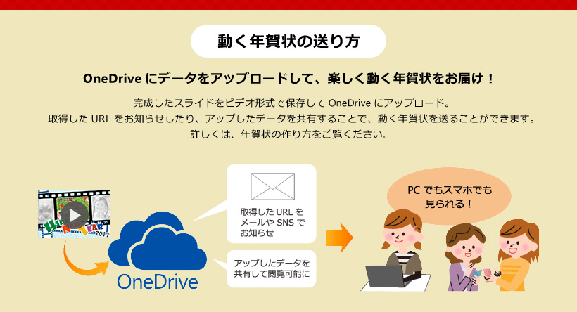 動く年賀状の作り方 OneDrive にデータをアップロードして、楽しく動く年賀状をお届け! 慣性したスライドをビデオ形式で保存して OneDrive にアップロード。取得した URL をお知らせしたり、アップしたデータを共有することで、動く年賀状を作ることができます。詳しくは年賀状の作り方をご覧ください。