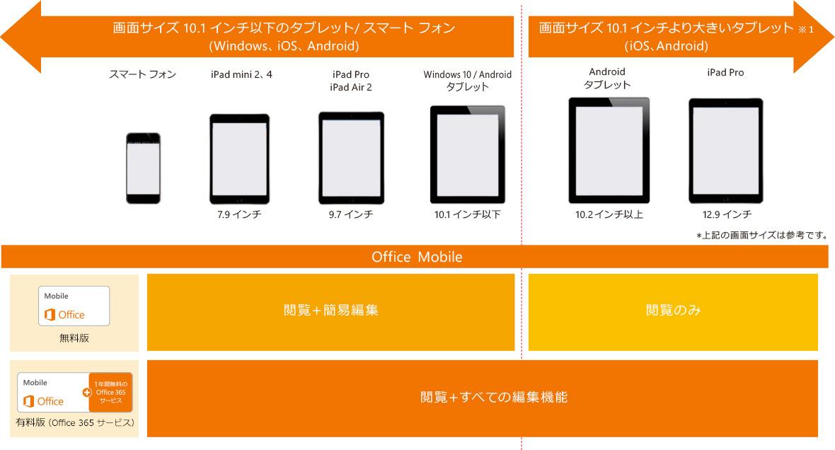 画面サイズ 10.1 インチ以下のタブレット/スマート フォン (Windows, iOS, Android) スマートフォン iPad mini 2, 4 / 7.9 インチ iPadPro, iPad Air 2 / 9.7 インチ Windows 10 / Android タブレット /10.1 インチ以下 Office Mobile 無料版 閲覧 + 簡易編集 有料版 (Office 365 サービス) 閲覧 + すべての編集機能 画面サイズ 10.1 インチより大きいタブレット ※1 (iOS, Android) Android タブレット / 10.2 インチ以上 iPad Pro / 12.9 インチ Office Mobile 無料版 閲覧のみ 有料版 (Office 365 サービス) 閲覧 + すべての編集機能 ※上記の画面サイズは参考です。