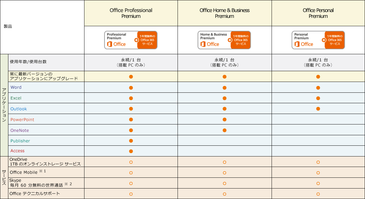 [Office Professional Premium] (使用年数 / 使用台数) : 永続 / 1 台 (搭載 PC のみ) / (アプリケーション) : 常に最新のバージョンにアップグレード Word, Excl, Outlook, PowerPoint, OneNote, Publisher, Access / (サービス) : OneDrive 1TBのオンラインストレージ, Office Mobile, Skype 毎月 60 分無料の世界通話, Office テクニカルサポート [Office Home & Business premium] (使用年数 / 使用台数) : 永続 / 1 台 (搭載 PC のみ) / (アプリケーション) : 常に最新のバージョンにアップグレード Word, Excl, Outlook, PowerPoint, OneNote / (サービス) : OneDrive 1TBのオンラインストレージ, Office Mobile, Skype 毎月 60 分無料の世界通話, Office テクニカルサポート [Office Personal Premium] (使用年数 / 使用台数) : 永続 / 1 台 (搭載 PC のみ) / (アプリケーション) : 常に最新のバージョンにアップグレード Word, Excl, Outlook / (サービス) : OneDrive 1TBのオンラインストレージ, Office Mobile, Skype 毎月 60 分無料の世界通話, Office テクニカルサポート