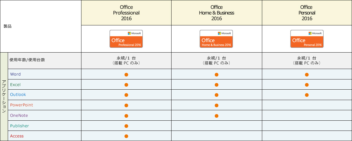 [Office 2016 Professional 2016] (使用年数 / 使用台数) : 永続 / 1 台 (搭載 PC のみ) / (アプリケーション) : Word, Excl, Outlook, PowerPoint, OneNote, Publisher, Access [Office 2016 Home & Business 2016] (使用年数 / 使用台数) : 永続 / 1 台 (搭載 PC のみ) / (アプリケーション) : Word, Excl, Outlook, PowerPoint, OneNote [Office 2016 Personal 2016] (使用年数 / 使用台数) : 永続 / 1 台 (搭載 PC のみ) / (アプリケーション) : Word, Excl, Outlook