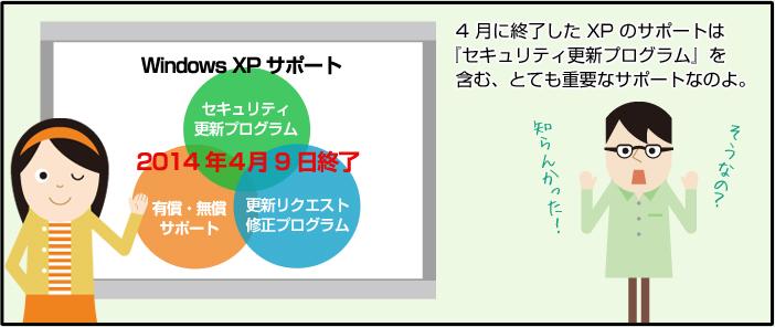 4 月に終了した XP のサポートは『セキュリティの更新プログラム』を含む、とても重要なサポートなのよ。