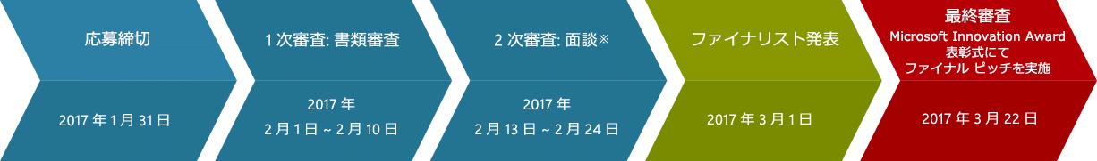 [応募締切] 2017 年 1 月 31 日 ⇒ [1 次審査:書類審査] 2017 年 2 月 1 日 ~ 2 月 10 日 ⇒ [2 次審査:面談※] 2017 年 2 月 13 日 ~ 2 月 24 日 [ファイナリスト] 2017 年 3 月 1 日 ⇒ [最終審査 Microsoft Innovation Award 表彰式にてファイナル ピッチを実施] 2017 年 3 月 22 日