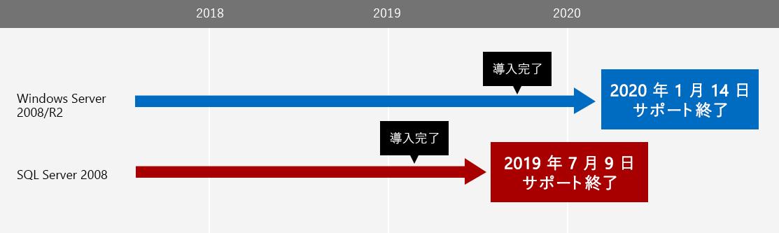 [Windows Server 2008/R2] 2020 年 1 月 14 日サポート終了 [SQL Server 2008] 2019 年 7 月 9 日サポート終了