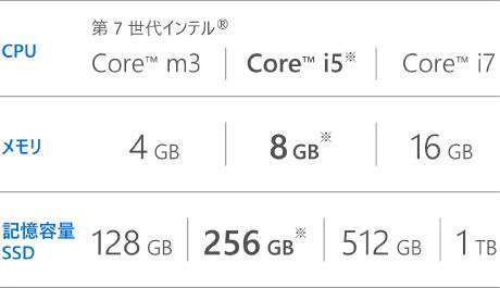 CPU 第 7 世代インテル® Core™ m3 Core™ i5※ Core™ i7 | メモリ 4 GB 8 GB※ 16GB | 記憶容量 SSD 128 GB 256 GB※ 512 GB 1TB