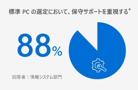 標準 PC の選定において、保守サポートを重視する 88% 回答:情報システム部門