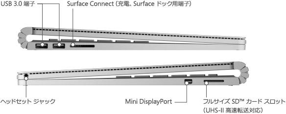 画像:Surface Book 側面 USB 3.0 端子、Surface Connect (充電、Surafce ドック用端子)、ヘッド セット ジャック、Mini DiplayPort、フルサイズ SD(TM) カードスロット (UHS-II 高速転送対応)