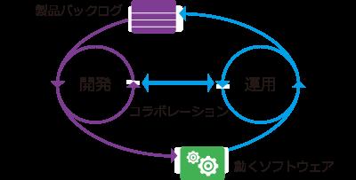 挿絵:ソースコード管理からプロジェクト管理、ビルドやリリースの自動化まで、リリースサイクルを向上させ、価値あるアプリケーションをいち早く提供