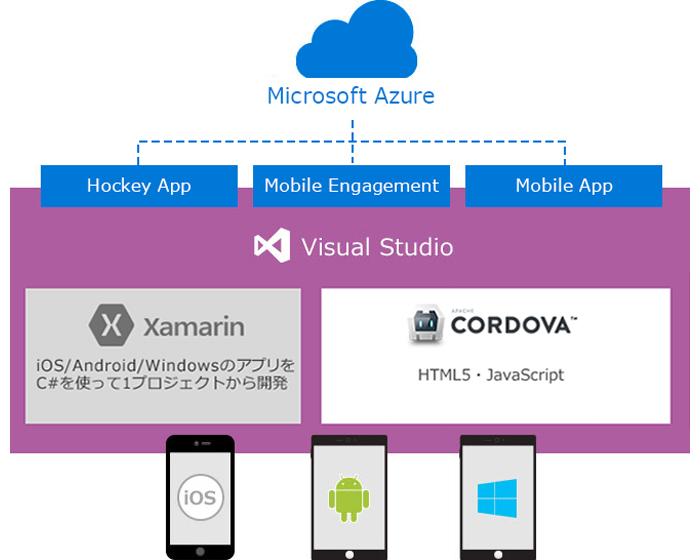 Visual Studio Tools for Apache Cordova と Azure を使えば、使い慣れたHTML、CSS、JS を使用して、クロス プラットフォーム( iOS、Android、Windows )アプリを開発できます。