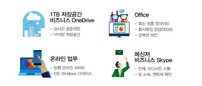 1TB 저장 공안 비즈니스 OneDrive - 실시간 공동작업 -넉넉한 저장공간, Office -최신 정품 업데이트 -회사메일 생성(50GB) -강력한 보안, 온라인 업무 -팀별 온라인 사이트 -IOS, Windows 디바이스,  메신저 비즈니스 Skype -언제, 어디서든 소통 -팀 소속, 연락처 확인