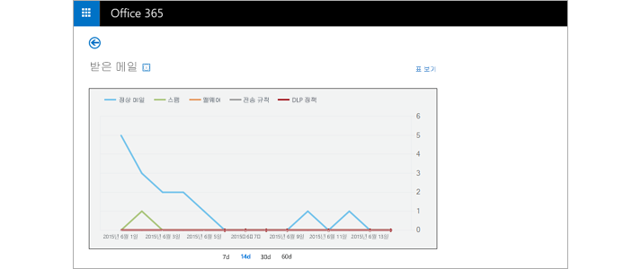 Exchange Online Protection의 받은 전자 메일 메시지에 대한 실시간 보고서의 클로즈업입니다.