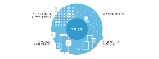 TEI 연구 차트, Microsoft PPM의 전반적인 경제적 영향에 대해 읽어보기