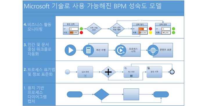 Visio의 프로세스 작업 흐름 모델