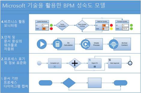 Visio의 BPMN 프로세스 다이어그램 스크린샷