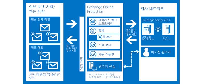 Exchange Online Protection이 조직의 전자 메일을 보호하는 방법을 보여 주는 차트입니다.