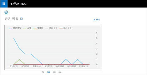 ExchangeOnlineProtection의 받은 전자 메일 메시지에 대한 실시간 보고서