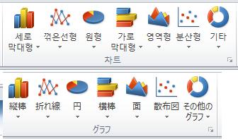 또한 사용자 인터페이스 언어를 해당 언어로 쉽게 변경할 수 있습니다. 예를 들어, Excel에서 영어에서 일본어로 쉽게 변경할 수 있습니다.