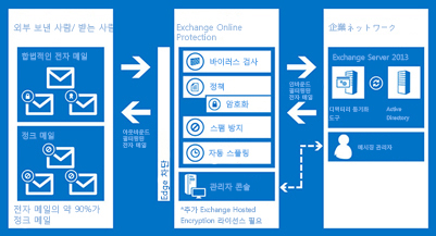 ExchangeOnlineProtection이 조직의 전자 메일을 보호하는 방식을 나타내는 차트