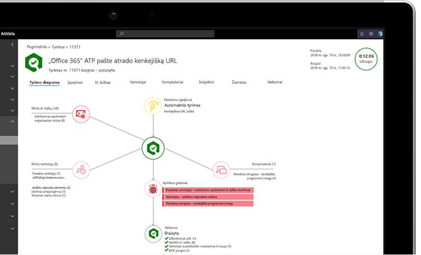 Nešiojamojo kompiuterio ekrano, kuriame rodoma tyrimo diagrama su informacija apie grėsmę keliančius URL adresus el. pašte, nuotrauka stambiu planu