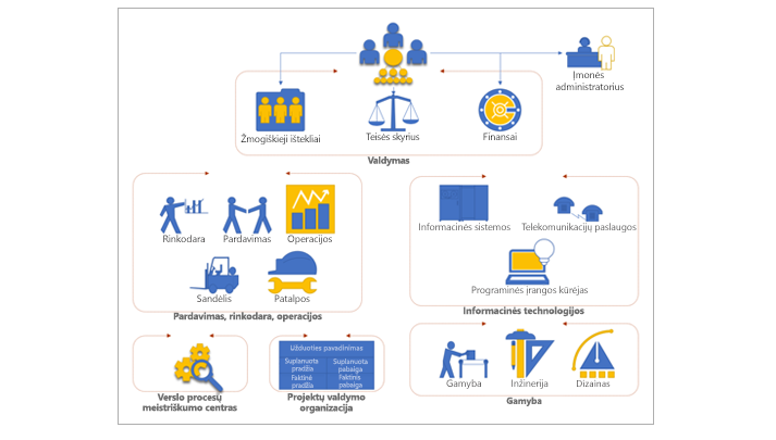 """Organizacijos diagrama programoje """"Visio"""", kurioje matomi įmonės skyriai ir grupės"""