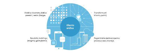 TEI tyrimo diagrama, kurioje pateikiama keturių dalių strategija visos įmonės mastu vykdomai transformacijai