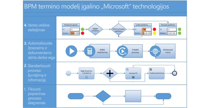 """BPMN proceso diagramos programoje """"Visio"""" ekrano nuotrauka."""